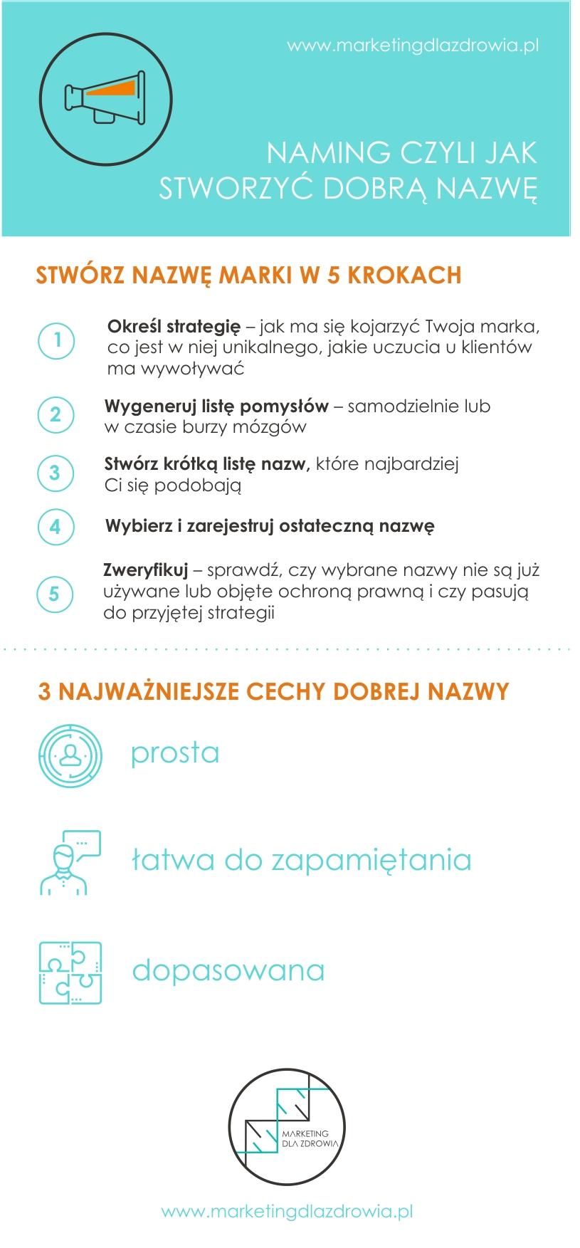 naming-infografika