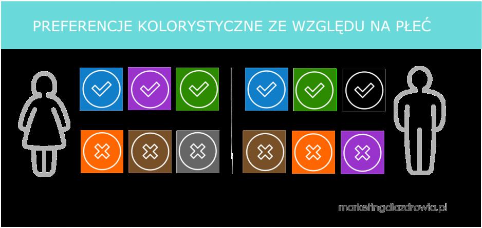 preferencje-kolorystyczne-wedlug-plci.png